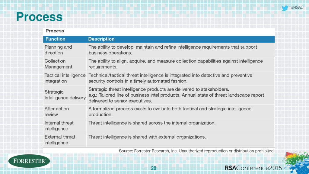 #RSAC Process 28