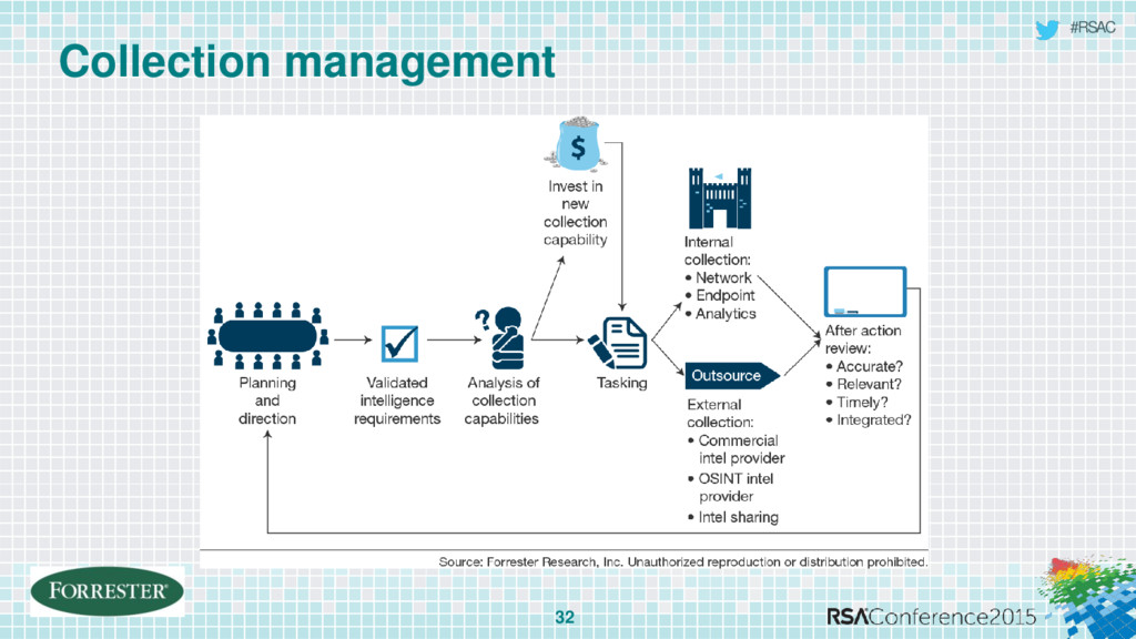 #RSAC Collection management 32