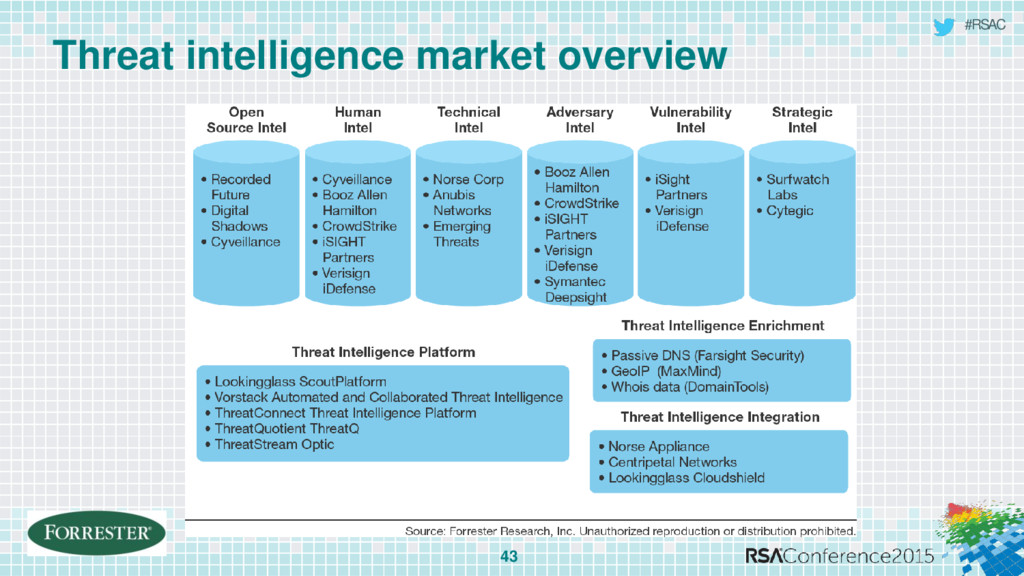 #RSAC Threat intelligence market overview 43