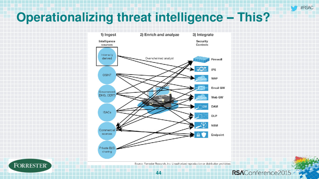 #RSAC Operationalizing threat intelligence – Th...