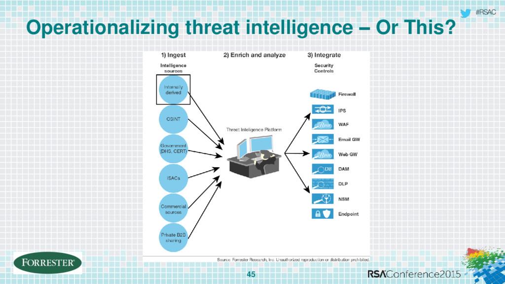 #RSAC Operationalizing threat intelligence – Or...