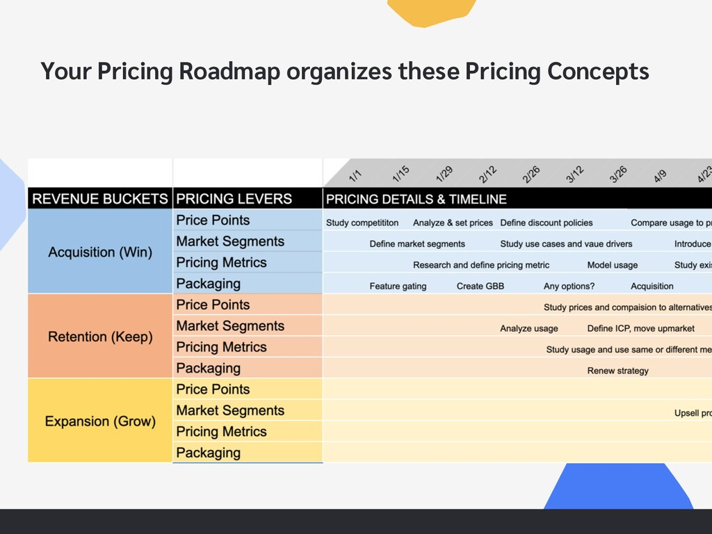 Your Pricing Roadmap organizes these Pricing Co...