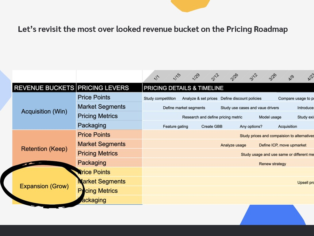 Let's revisit the most over looked revenue buck...