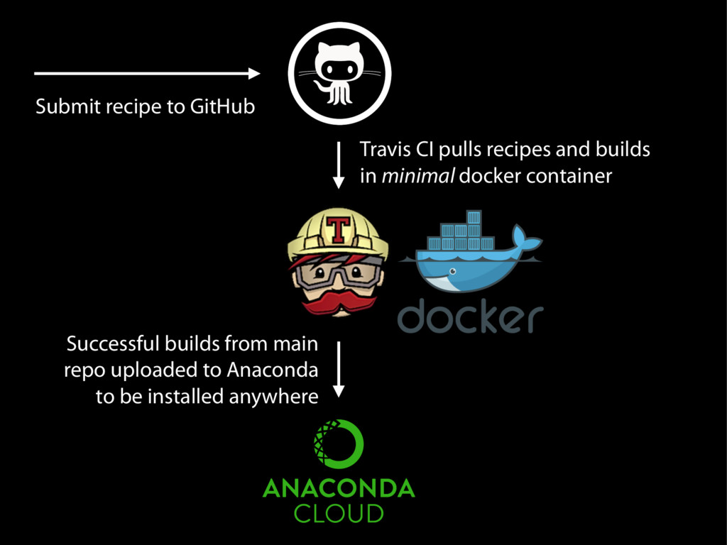 Submit recipe to GitHub Travis CI pulls recipes...