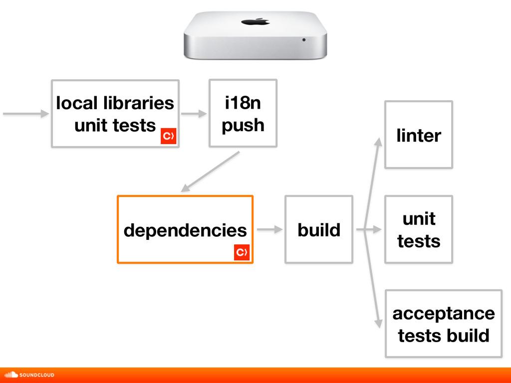 build local libraries unit tests i18n push uni...