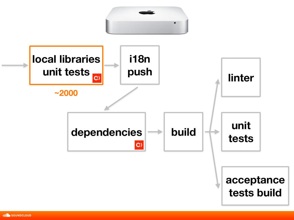 build unit tests acceptance tests build linter ...