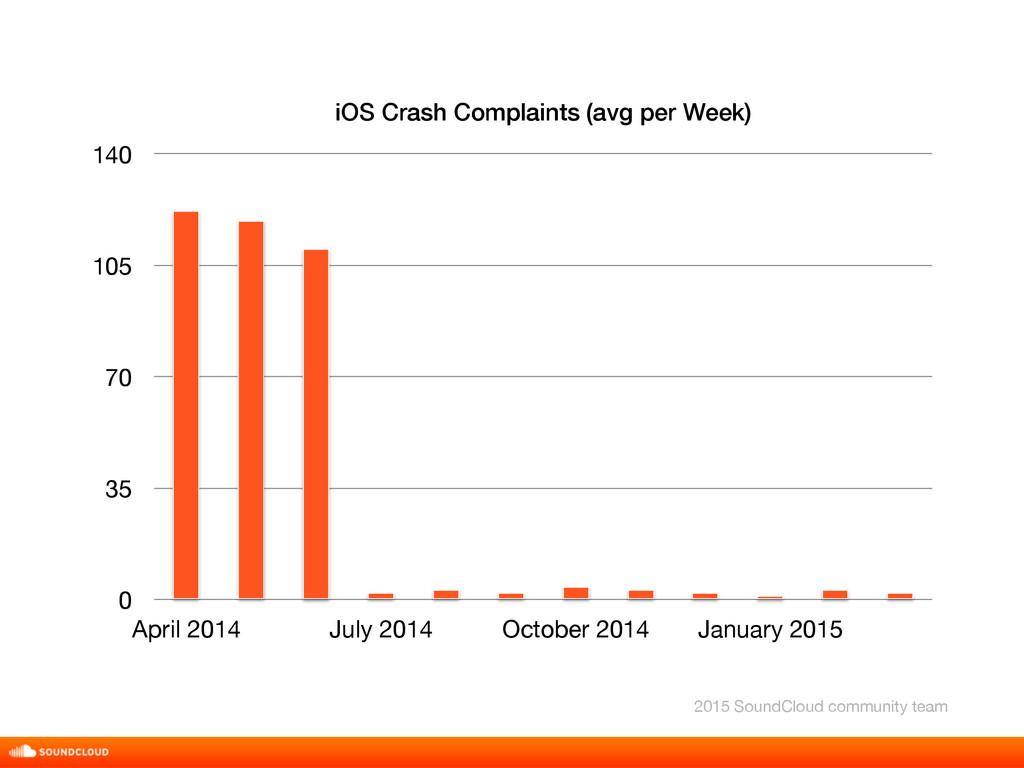 iOS Crash Complaints (avg per Week) 0 35 70 105...