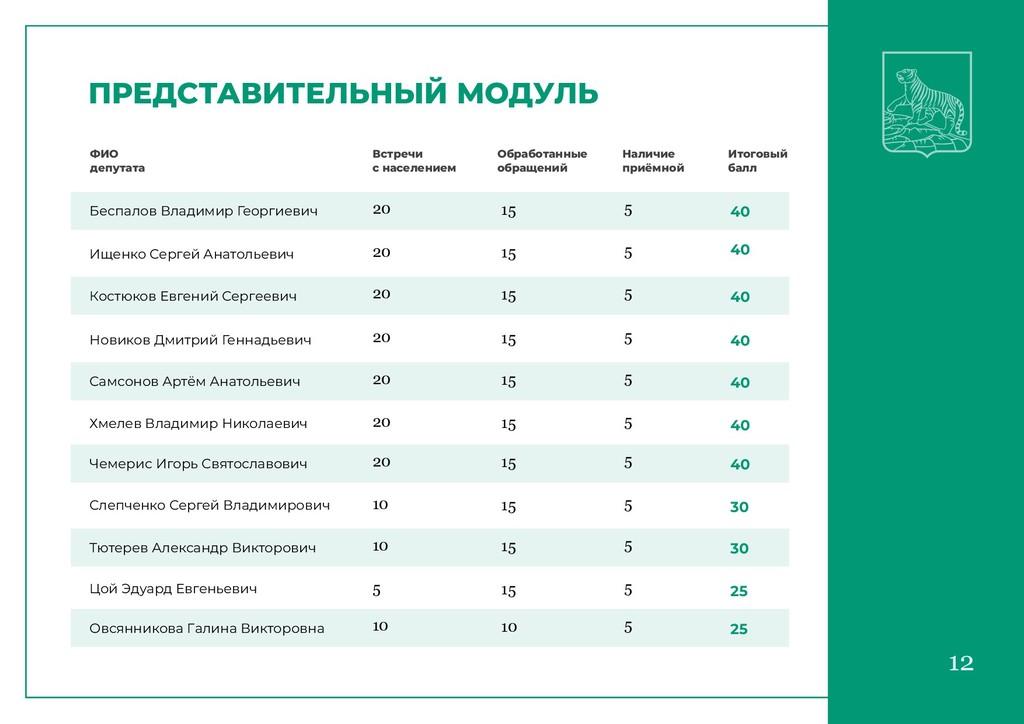 12 12 ПРЕДСТАВИТЕЛЬНЫЙ МОДУЛЬ ФИО депутата Встр...