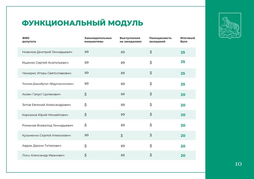 10 10 ФУНКЦИОНАЛЬНЫЙ МОДУЛЬ ФИО депутата Законо...