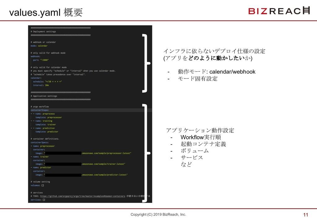 Copyright (C) 2019 BizReach, Inc. values.yaml 概...