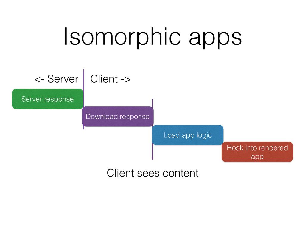 Hook into rendered app Load app logic Isomorphi...