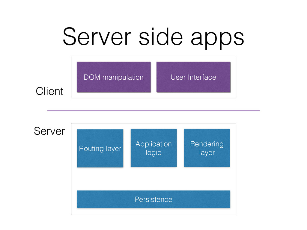 Server side apps Persistence Routing layer Rend...