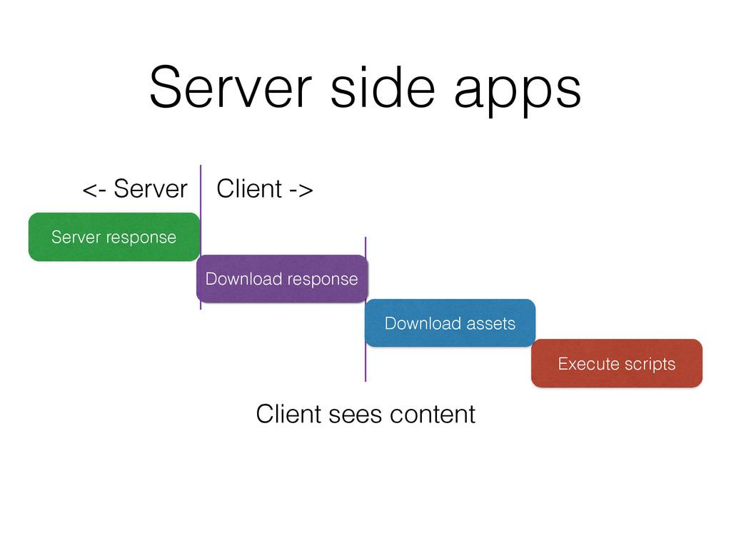 Execute scripts Download assets Server side app...