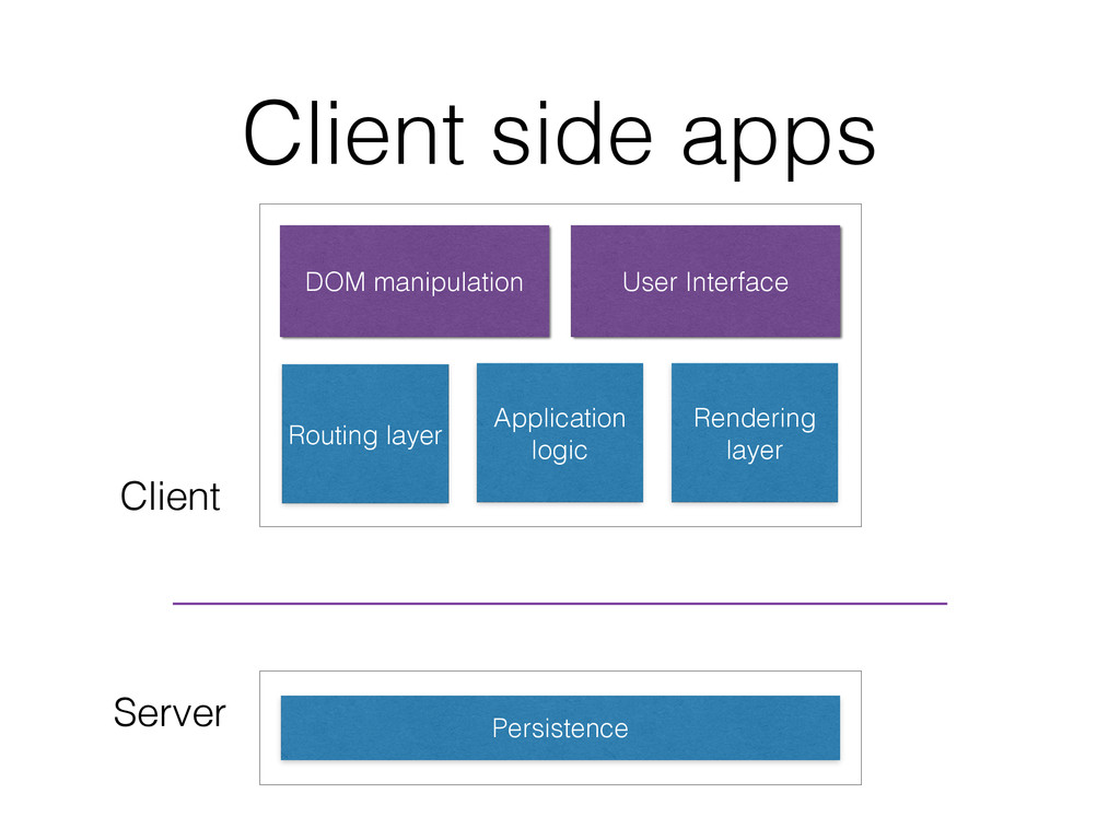Client side apps Persistence Routing layer Rend...
