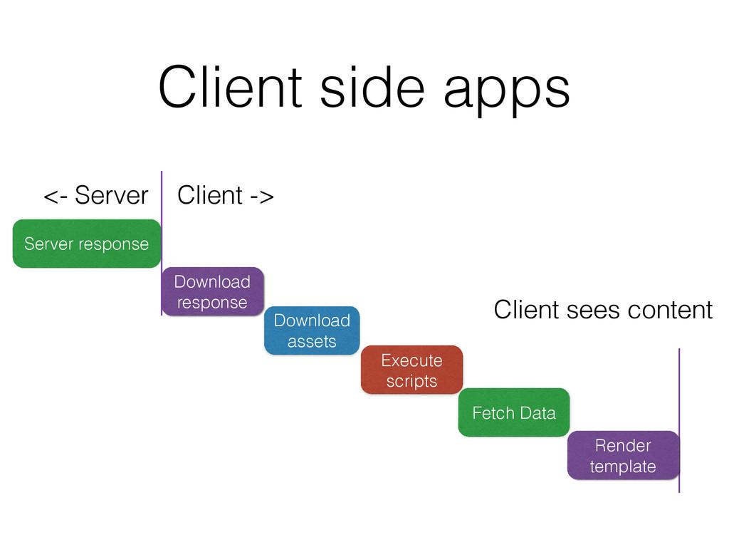 Execute scripts Download assets Client side app...