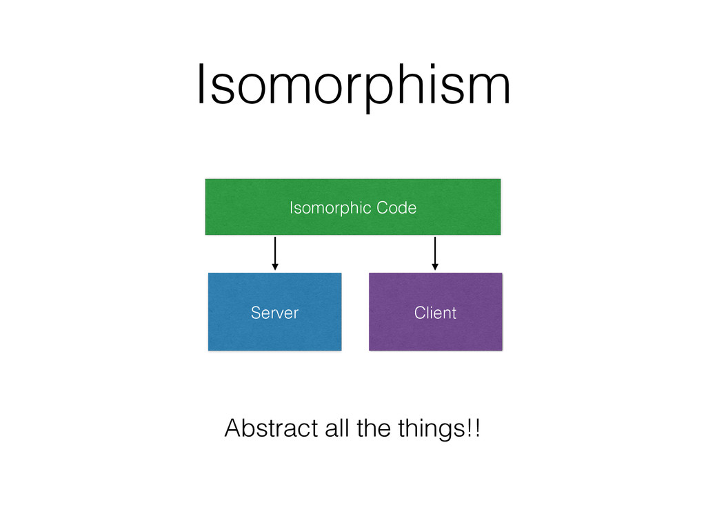 Isomorphism Abstract all the things!! Isomorphi...