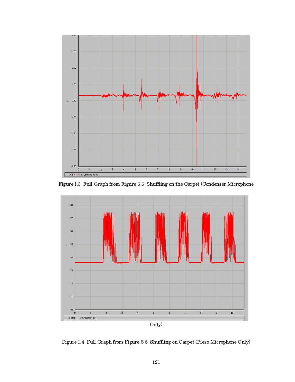 121 Figure I.3 Full Graph from Figure 5.5 Shuff...