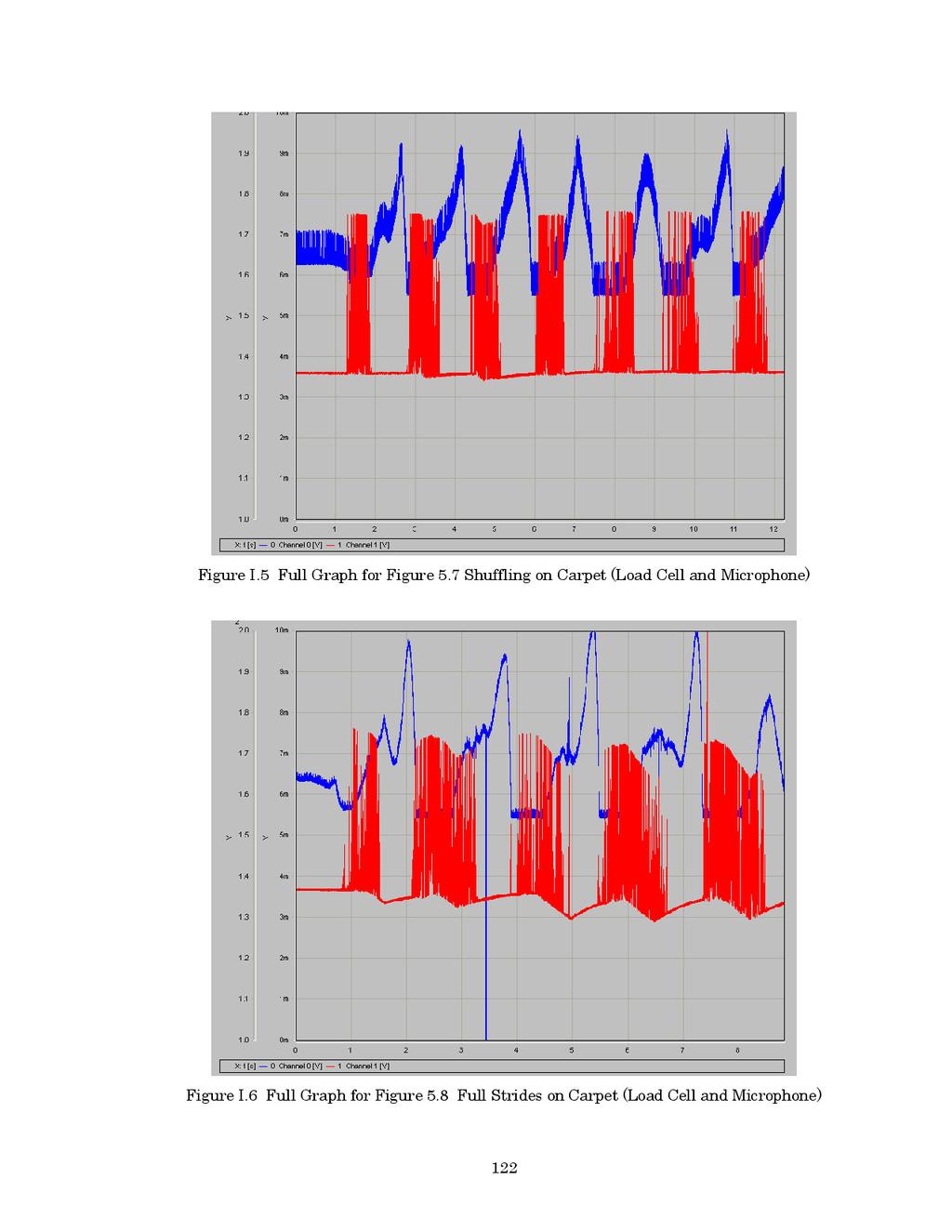 122 Figure I.5 Full Graph for Figure 5.7 Shuffl...