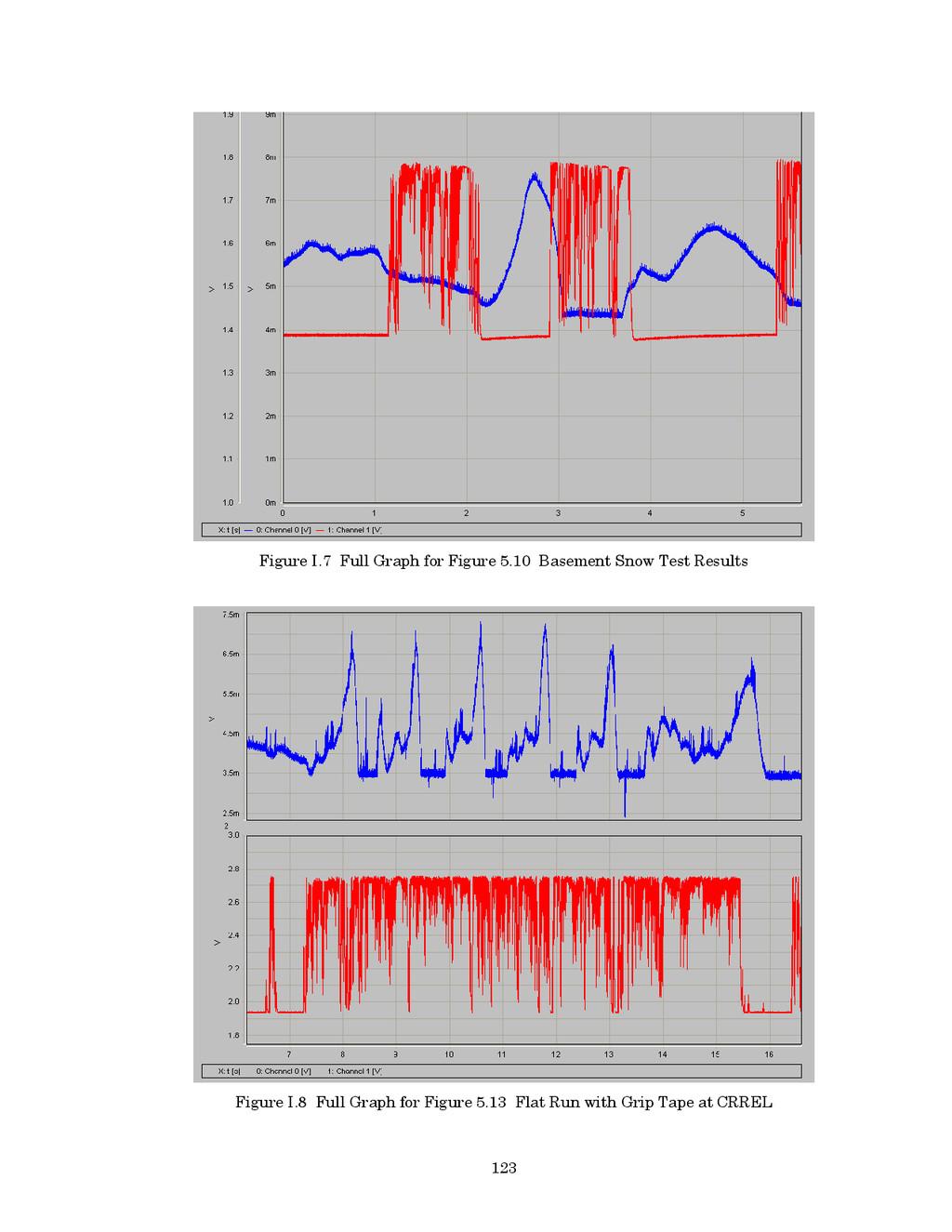 123 Figure I.7 Full Graph for Figure 5.10 Basem...