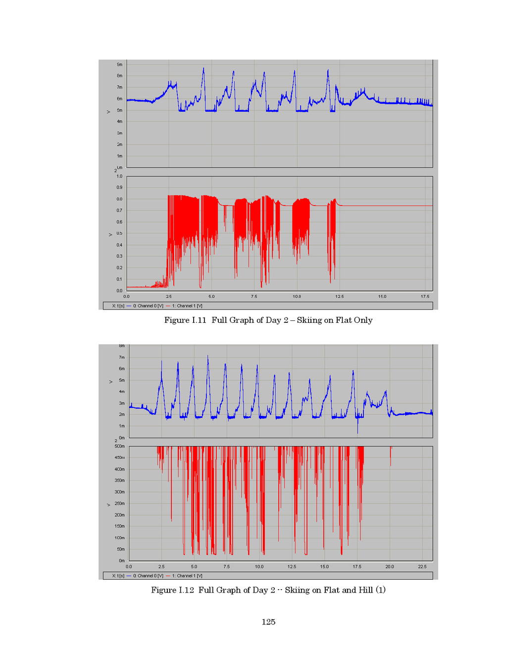 125 Figure I.11 Full Graph of Day 2 – Skiing on...