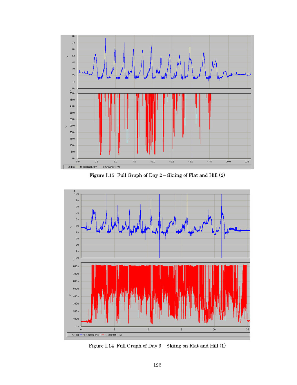 126 Figure I.13 Full Graph of Day 2 – Skiing of...