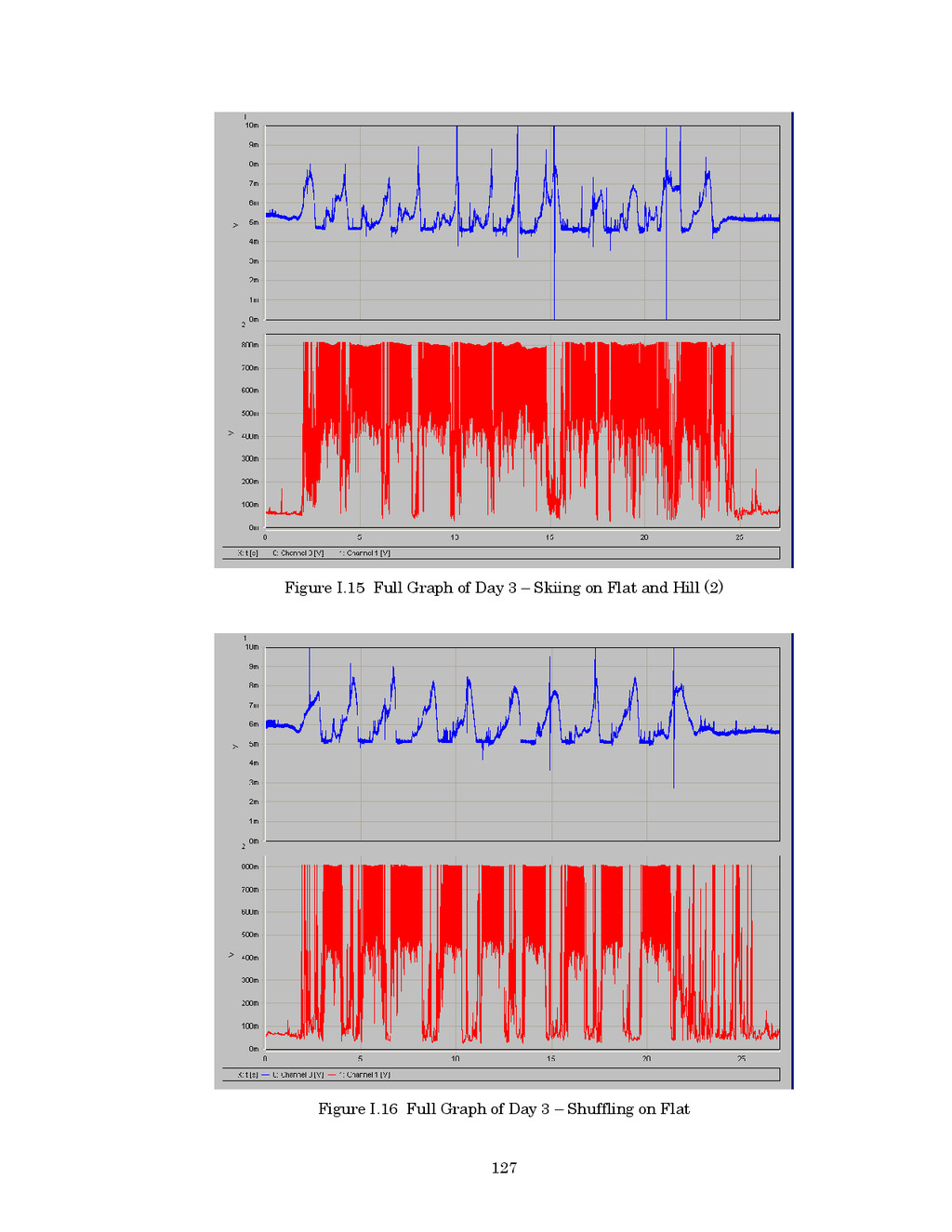 127 Figure I.15 Full Graph of Day 3 – Skiing on...