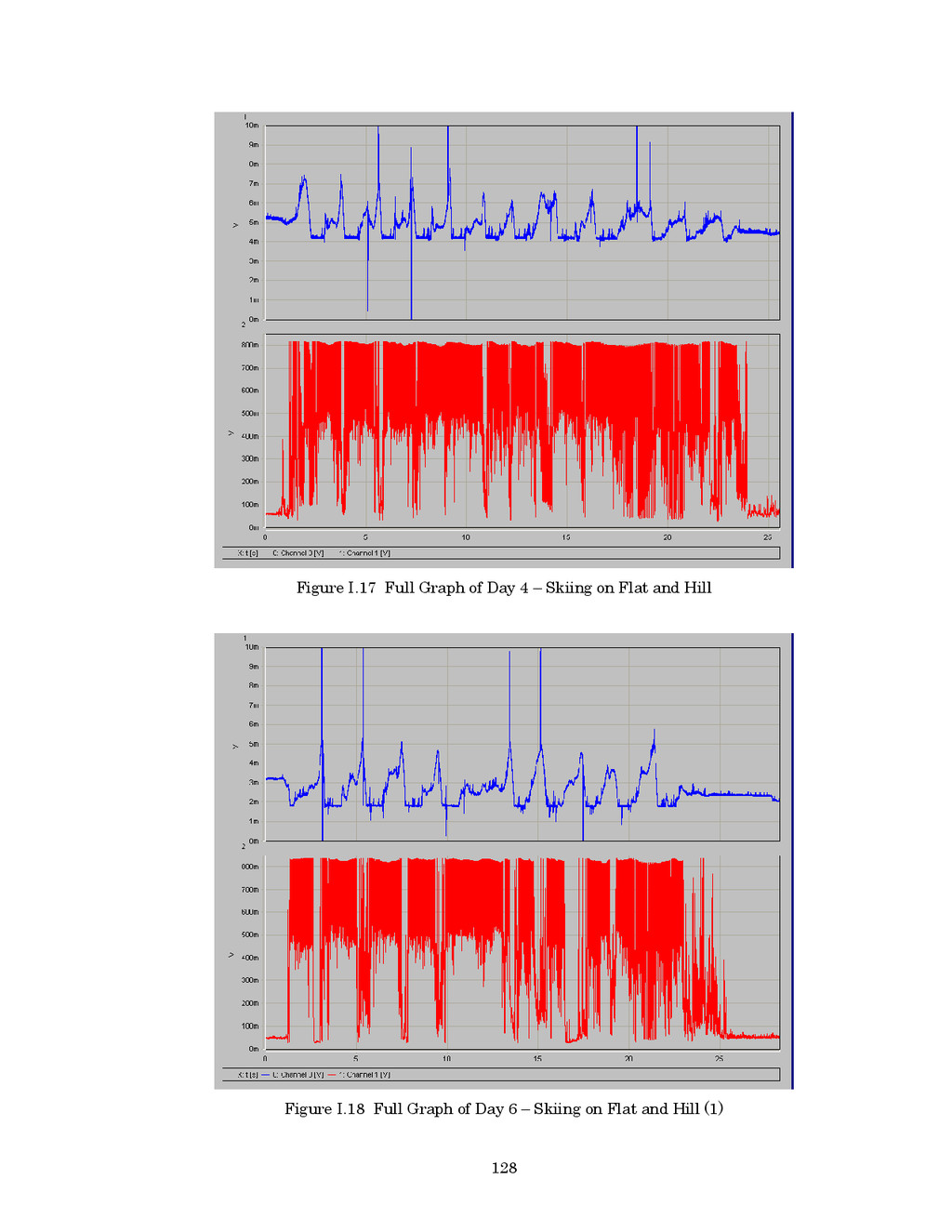 128 Figure I.17 Full Graph of Day 4 – Skiing on...