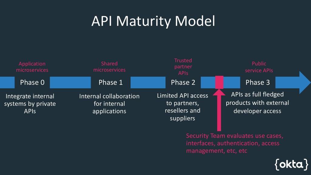API Maturity Model Phase 0 Integrate internal s...