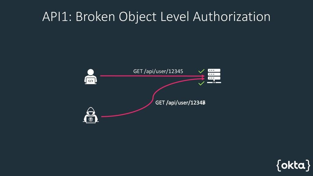 API1: Broken Object Level Authorization GET /ap...