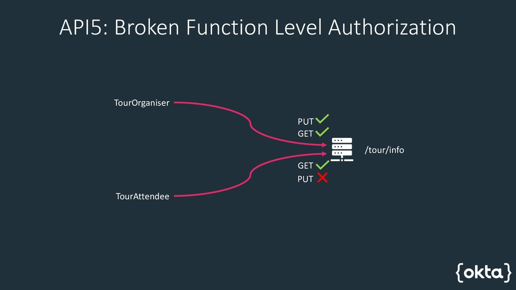 API5: Broken Function Level Authorization TourO...