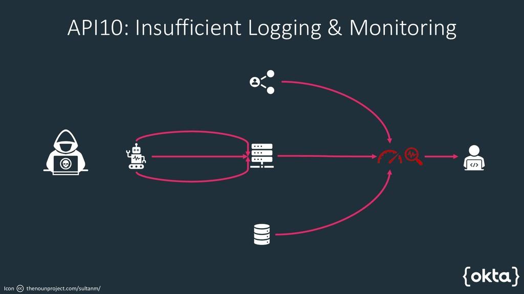 API10: Insufficient Logging & Monitoring Icon t...