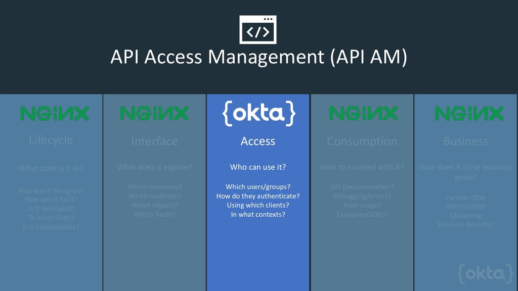 API Access Management (API AM) Lifecycle What s...