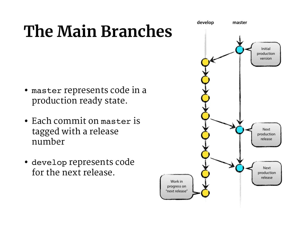 The Main Branches • master represents code in a...