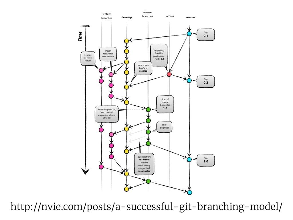 http://nvie.com/posts/a-successful-git-branchin...