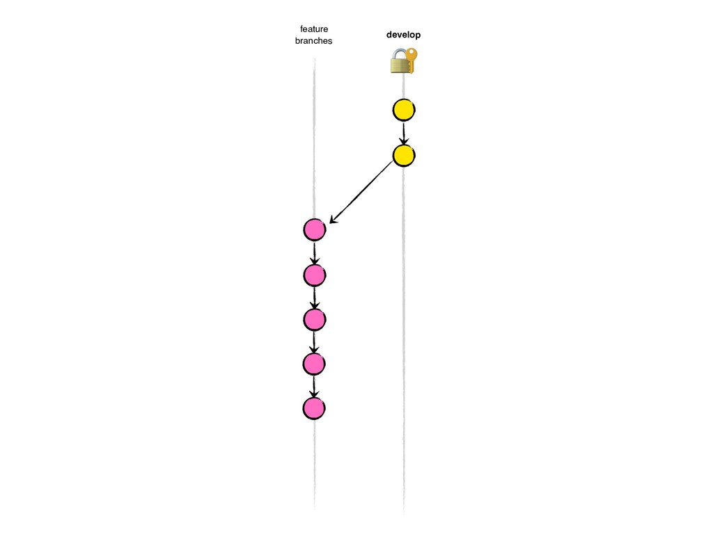 develop feature branches 8
