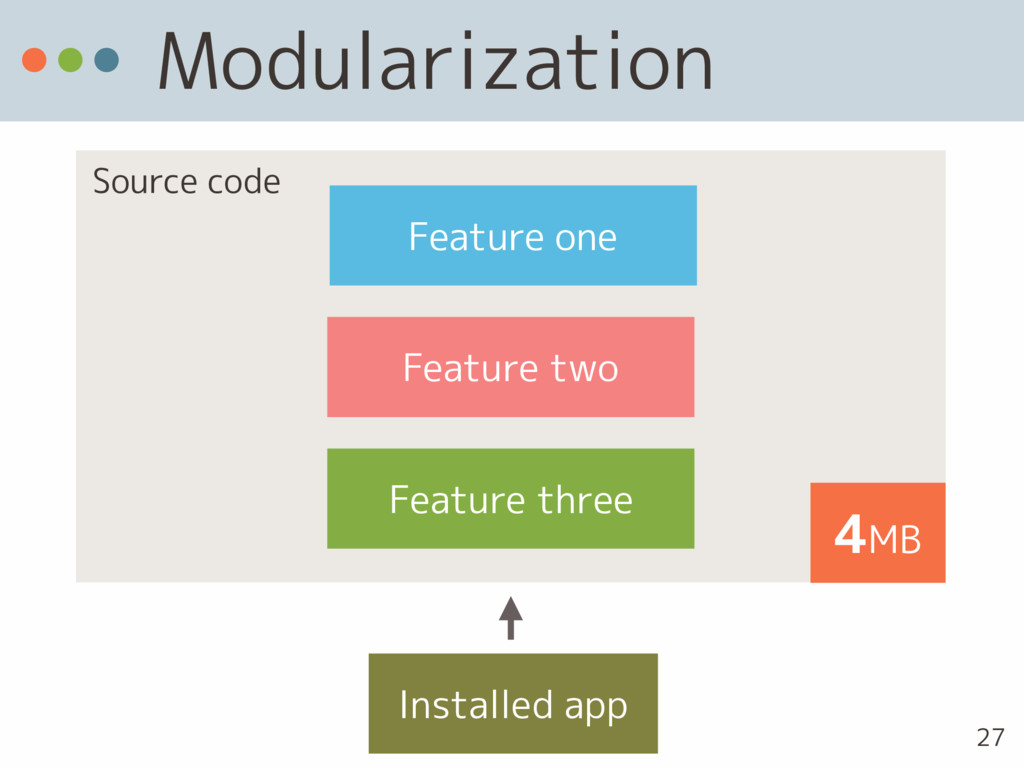 Modularization Feature three Feature one Featur...