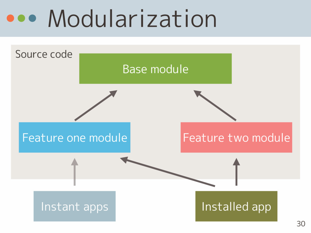 Source code Modularization Base module Feature ...