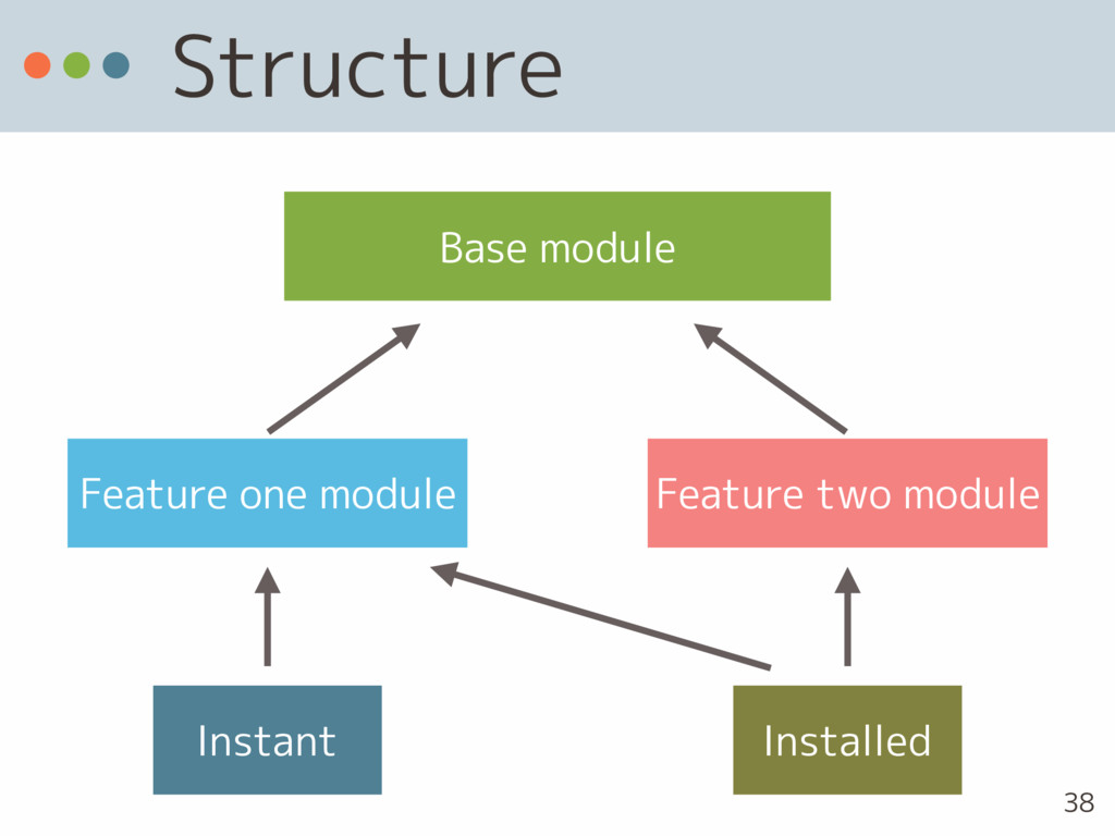 Structure Base module Feature one module Featur...
