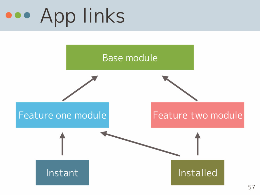 App links Base module Feature one module Featur...