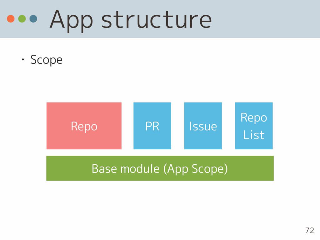 App structure • Scope 72 Repo PR Issue Base mod...