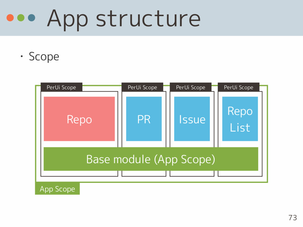 App structure • Scope 73 Repo PR Issue Repo