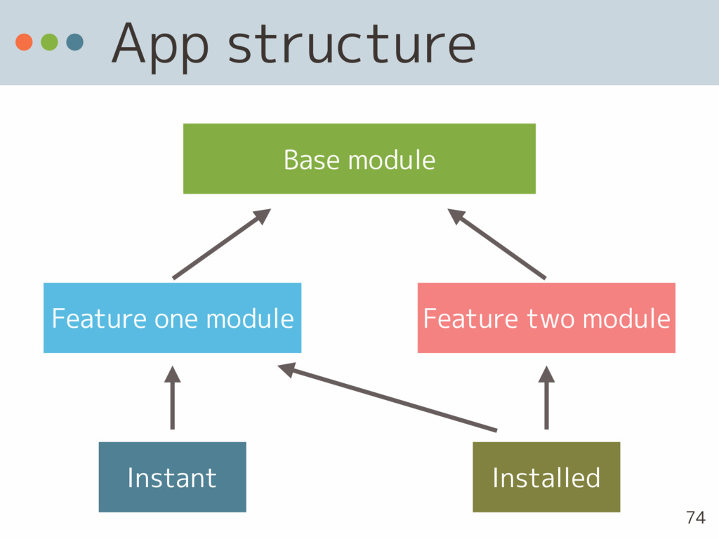 App structure Base module Feature one module Fe...