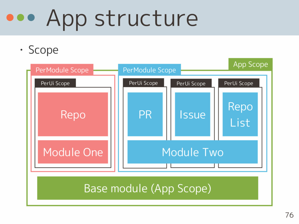 App structure • Scope 76 Repo PR Issue Module O...