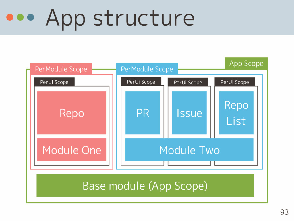 App structure 93 Repo PR Issue Module One Base ...