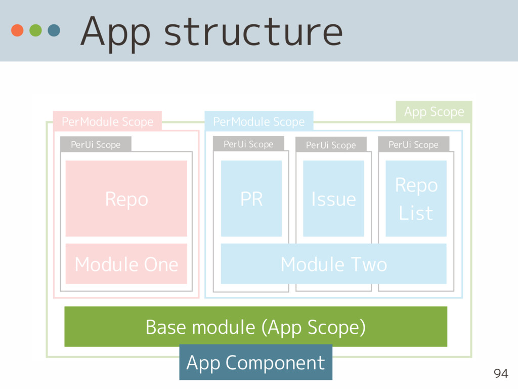 App structure 94 Repo PR Issue Module One Repo