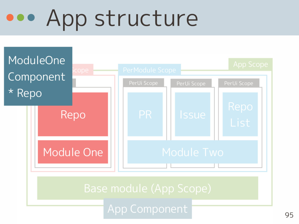 App structure 95 PR Issue Repo