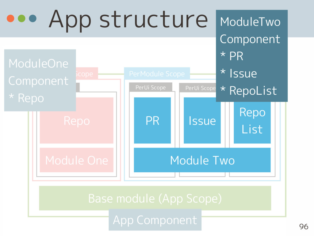 App structure 96 App Scope PerModule Scope PerM...