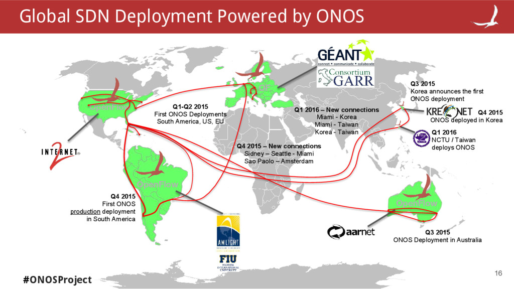 #ONOSProject 16 OpenFlow OpenFlow OF Q3 2015 ON...