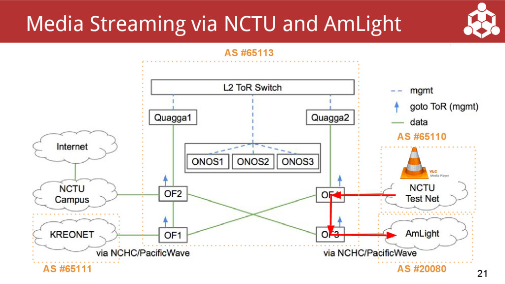 21 Media Streaming via NCTU and AmLight AS #651...